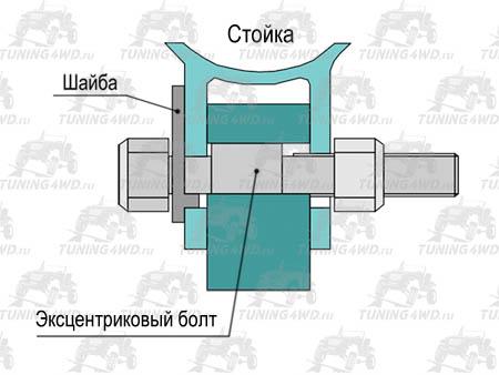 Схема установки эксцентрикового болта 14 мм